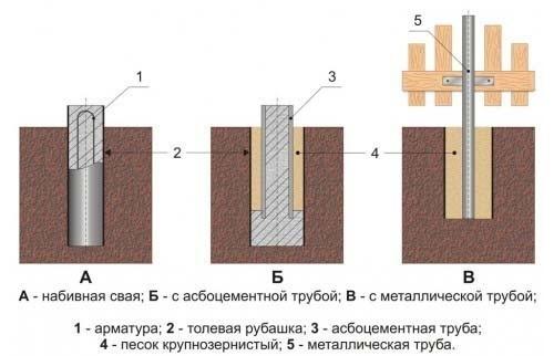 stolbchatyi-fundament-skhema1