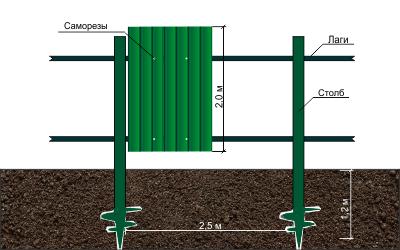 Забор на винтовых сваях - цены на заборы 63