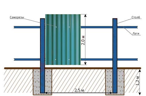 Строительство заборов из профнастила своими руками 60