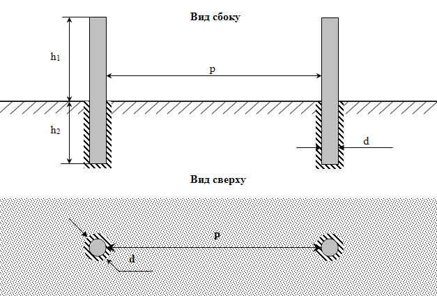 shema-betonirovanija-stolbov-dlja-zabora-iz-profnastila
