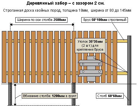 Схема установки столбов и ширина пролетов