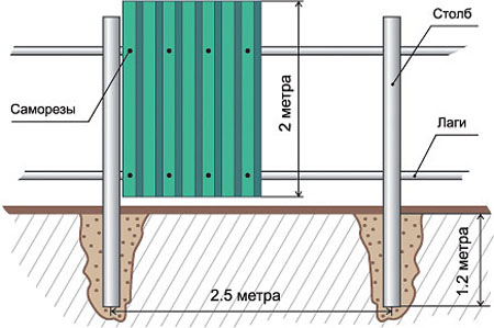 Схема установки секций