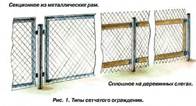 Виды комбинированных заборов из сетки рабицы